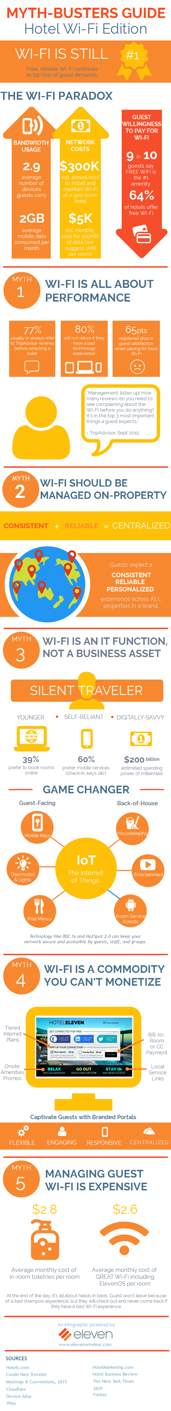 Myth-busters_Guide_Hotel_Wi-Fi_Edition_Infographic.png