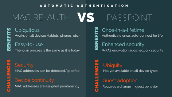automatic-auth-mac-vs-passpoint.png