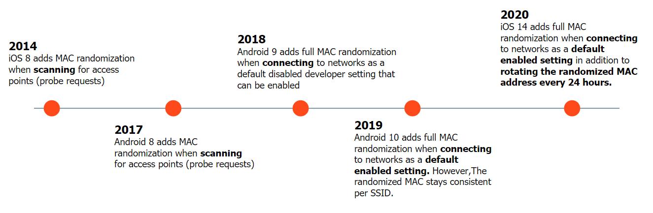 mac-randomization-timeline
